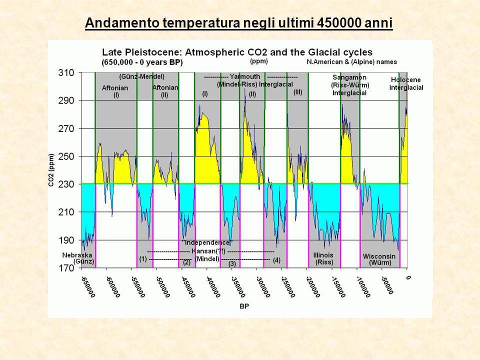 Andamento temperatura negli ultimi 450000 anni