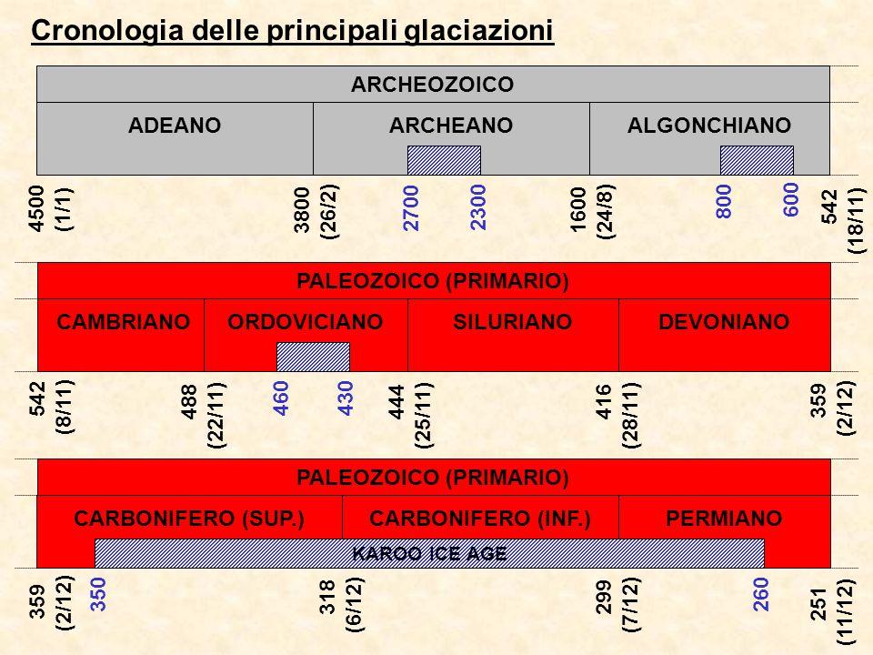 Cronologia delle principali glaciazioni 542 (18/11) ARCHEOZOICO ADEANOARCHEANOALGONCHIANO 4500 (1/1) 3800 (26/2) 1600 (24/8) 2700 2300 800 600 PALEOZOICO (PRIMARIO) CAMBRIANOSILURIANODEVONIANO 542 (8/11) 444 (25/11) 416 (28/11) 359 (2/12) 460 ORDOVICIANO 488 (22/11) 430 PALEOZOICO (PRIMARIO) CARBONIFERO (INF.)PERMIANO 359 (2/12) 318 (6/12) 299 (7/12) 251 (11/12) 350 CARBONIFERO (SUP.) 260 KAROO ICE AGE