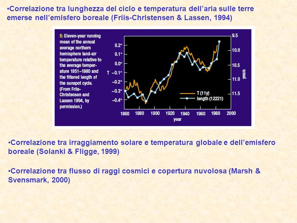 Correlazione tra lunghezza del ciclo e temperatura dellaria sulle terre emerse nellemisfero boreale (Friis-Christensen & Lassen, 1994) Correlazione tra irraggiamento solare e temperatura globale e dellemisfero boreale (Solanki & Fligge, 1999) Correlazione tra flusso di raggi cosmici e copertura nuvolosa (Marsh & Svensmark, 2000)