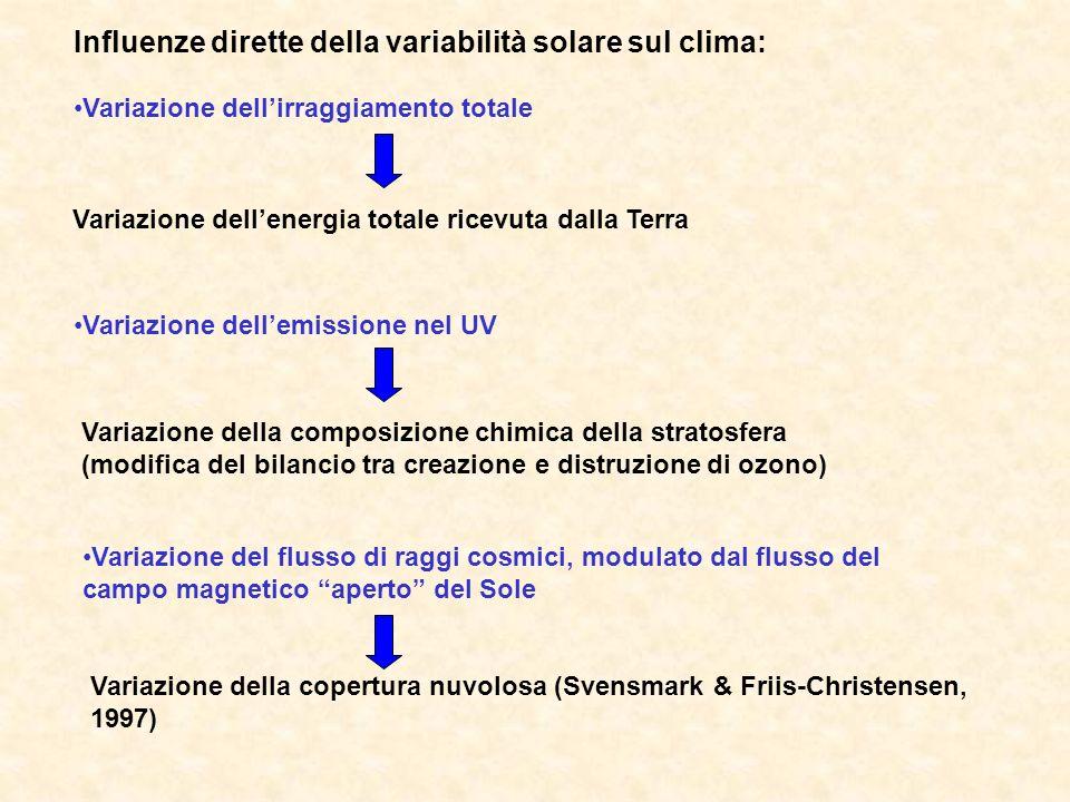 Influenze dirette della variabilità solare sul clima: Variazione dellirraggiamento totale Variazione del flusso di raggi cosmici, modulato dal flusso del campo magnetico aperto del Sole Variazione dellenergia totale ricevuta dalla Terra Variazione dellemissione nel UV Variazione della composizione chimica della stratosfera (modifica del bilancio tra creazione e distruzione di ozono) Variazione della copertura nuvolosa (Svensmark & Friis-Christensen, 1997)