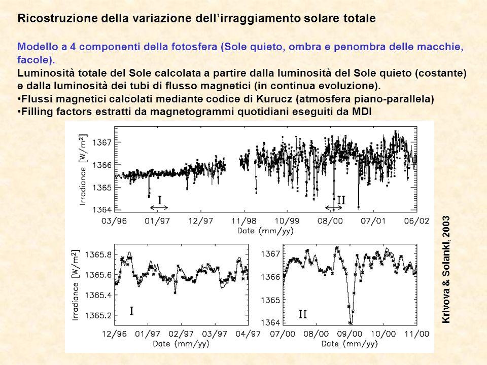 Ricostruzione della variazione dellirraggiamento solare totale Modello a 4 componenti della fotosfera (Sole quieto, ombra e penombra delle macchie, fa