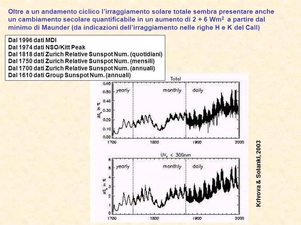Oltre a un andamento ciclico lirraggiamento solare totale sembra presentare anche un cambiamento secolare quantificabile in un aumento di 2 ÷ 6 Wm 2 a partire dal minimo di Maunder (da indicazioni dellirraggiamento nelle righe H e K del CaII) Krivova & Solanki, 2003 Dal 1996 dati MDI Dal 1974 dati NSO/Kitt Peak Dal 1818 dati Zurich Relative Sunspot Num.
