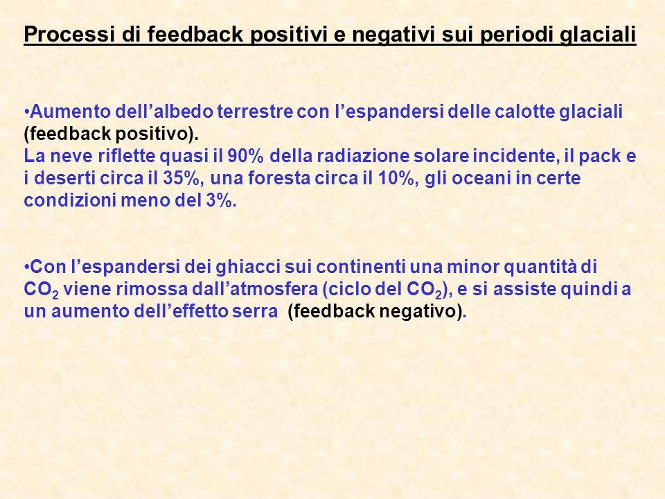 Processi di feedback positivi e negativi sui periodi glaciali Aumento dellalbedo terrestre con lespandersi delle calotte glaciali (feedback positivo).