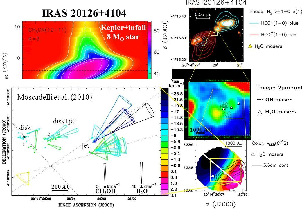 IRAS 20126+4104 Cesaroni et al. Hofner et al. Sridharan et al. Moscadelli et al. Image: 2µm cont. --- OH maser H 2 O masers 1000 AU Kepler+infall 8 M