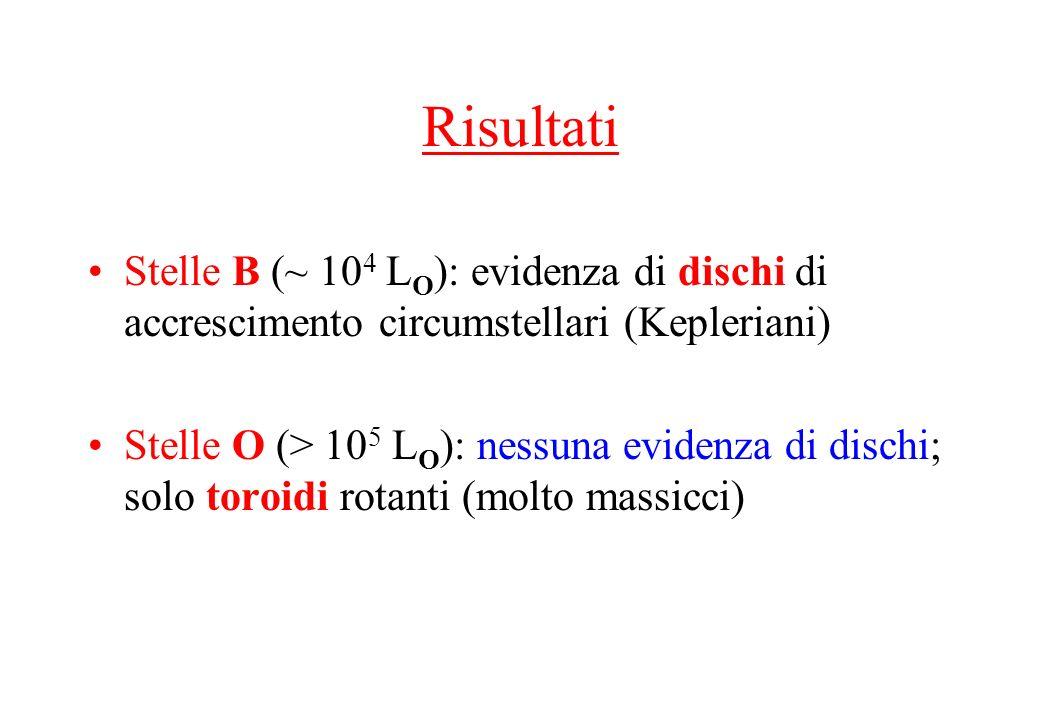 Risultati Stelle B (~ 10 4 L O ): evidenza di dischi di accrescimento circumstellari (Kepleriani) Stelle O (> 10 5 L O ): nessuna evidenza di dischi;