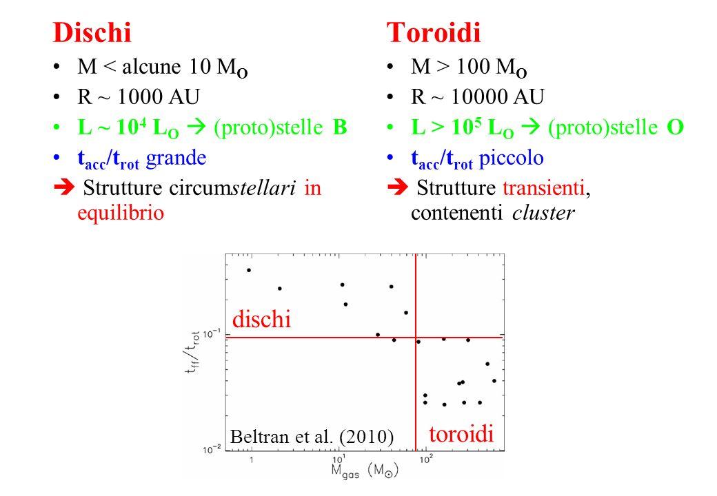 Toroidi M > 100 M O R ~ 10000 AU L > 10 5 L O (proto)stelle O t acc /t rot piccolo Strutture transienti, contenenti cluster Dischi M < alcune 10 M O R