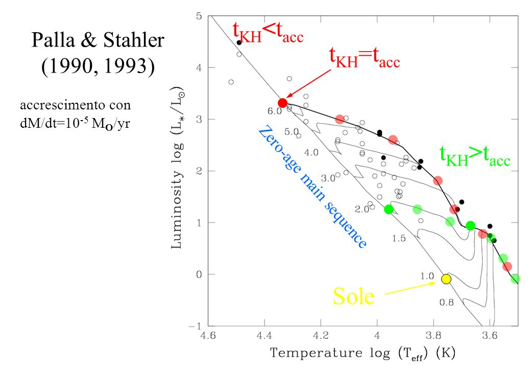 Palla & Stahler (1990, 1993) accrescimento con dM/dt=10 -5 M O /yr t KH =t acc Zero-age main sequence Sole t KH >t acc t KH <t acc