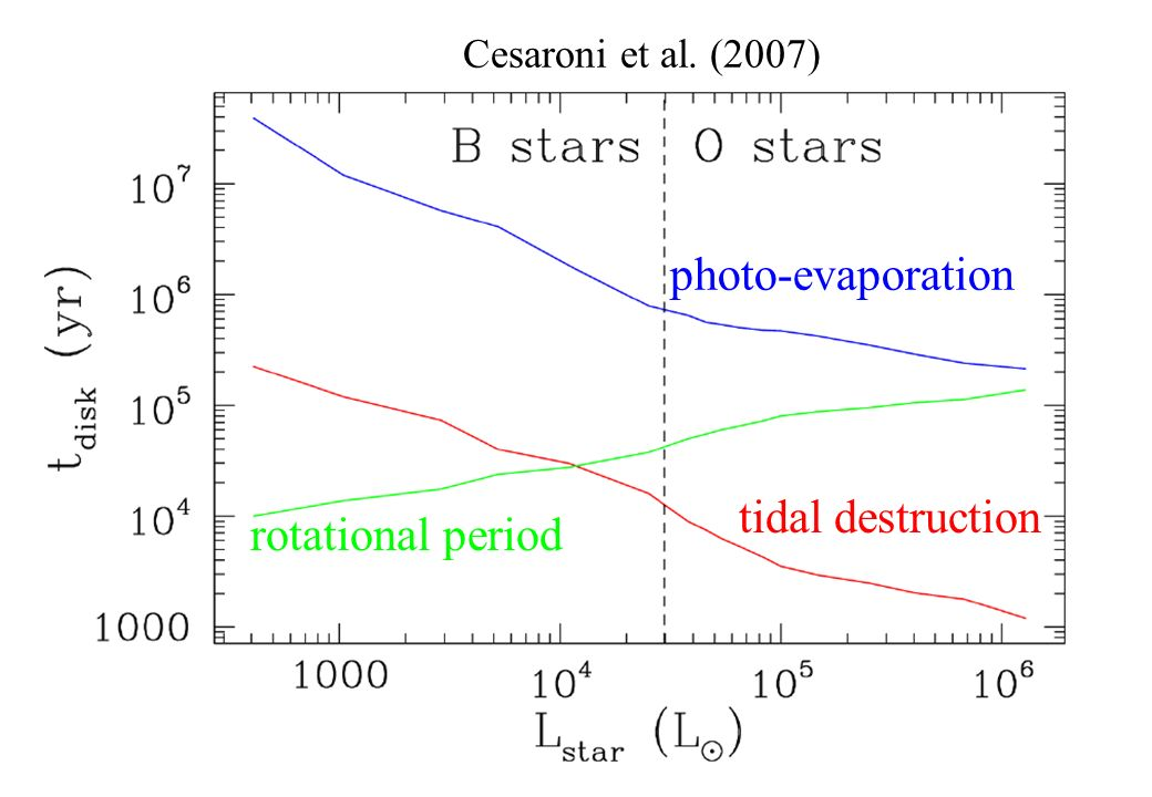 tidal destruction rotational period photo-evaporation Cesaroni et al. (2007)