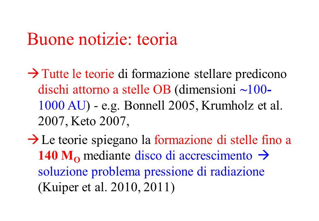 Buone notizie: teoria Tutte le teorie di formazione stellare predicono dischi attorno a stelle OB (dimensioni ~100- 1000 AU) - e.g. Bonnell 2005, Krum