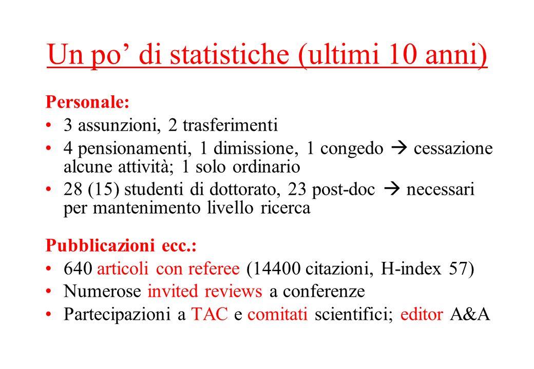 Un po di statistiche (ultimi 10 anni) Personale: 3 assunzioni, 2 trasferimenti 4 pensionamenti, 1 dimissione, 1 congedo cessazione alcune attività; 1