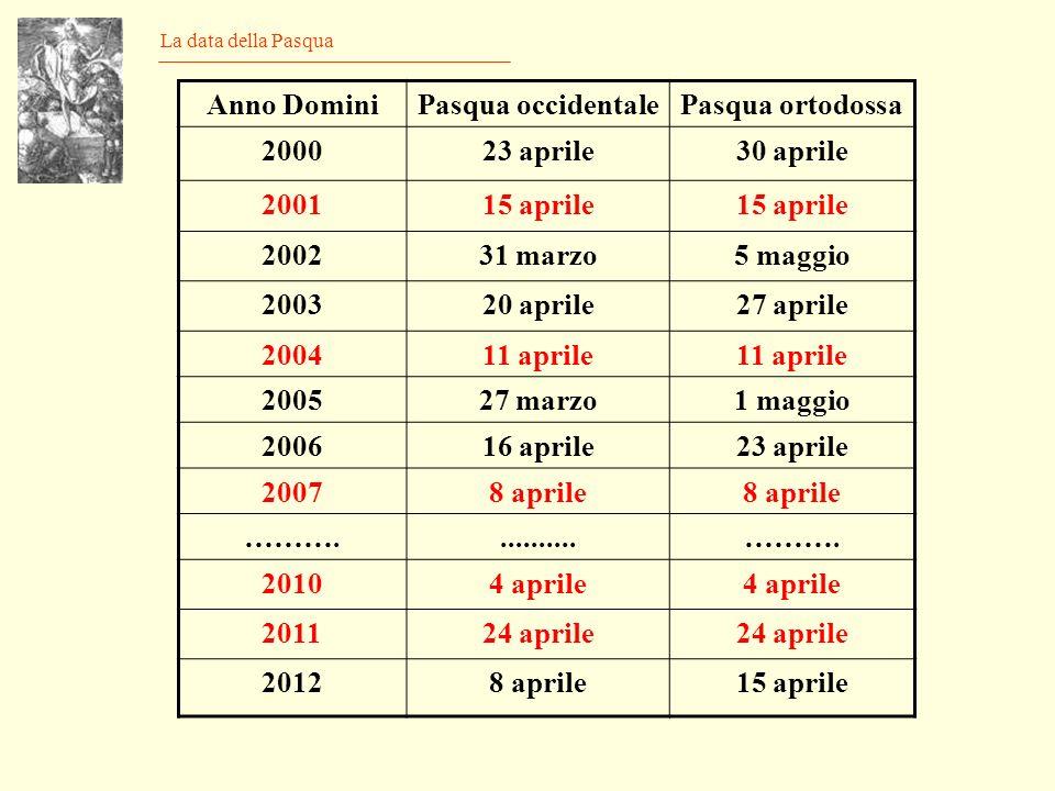 La data della Pasqua Anno DominiPasqua occidentalePasqua ortodossa 200023 aprile30 aprile 200115 aprile 200231 marzo5 maggio 200320 aprile27 aprile 200411 aprile 200527 marzo1 maggio 200616 aprile23 aprile 20078 aprile ………...........……….