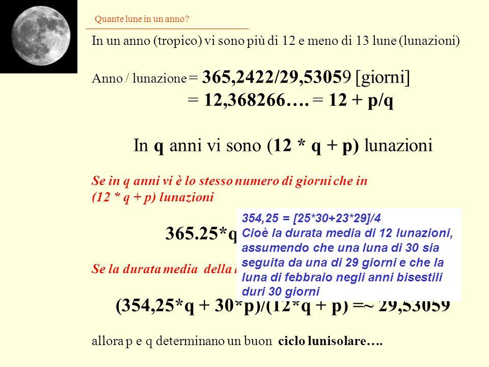 Il calendario gregoriano Lastronomia Formella del campanile di Giotto a Firenze p/q = 97/400 = 0,2425 Il calendario gregoriano deriva da quello giulia