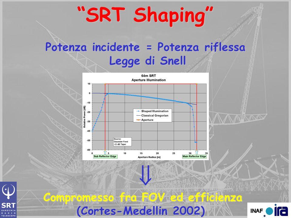SRT Shaping Potenza incidente = Potenza riflessa Legge di Snell Legge di Snell Compromesso fra FOV ed efficienza (Cortes-Medellin 2002)