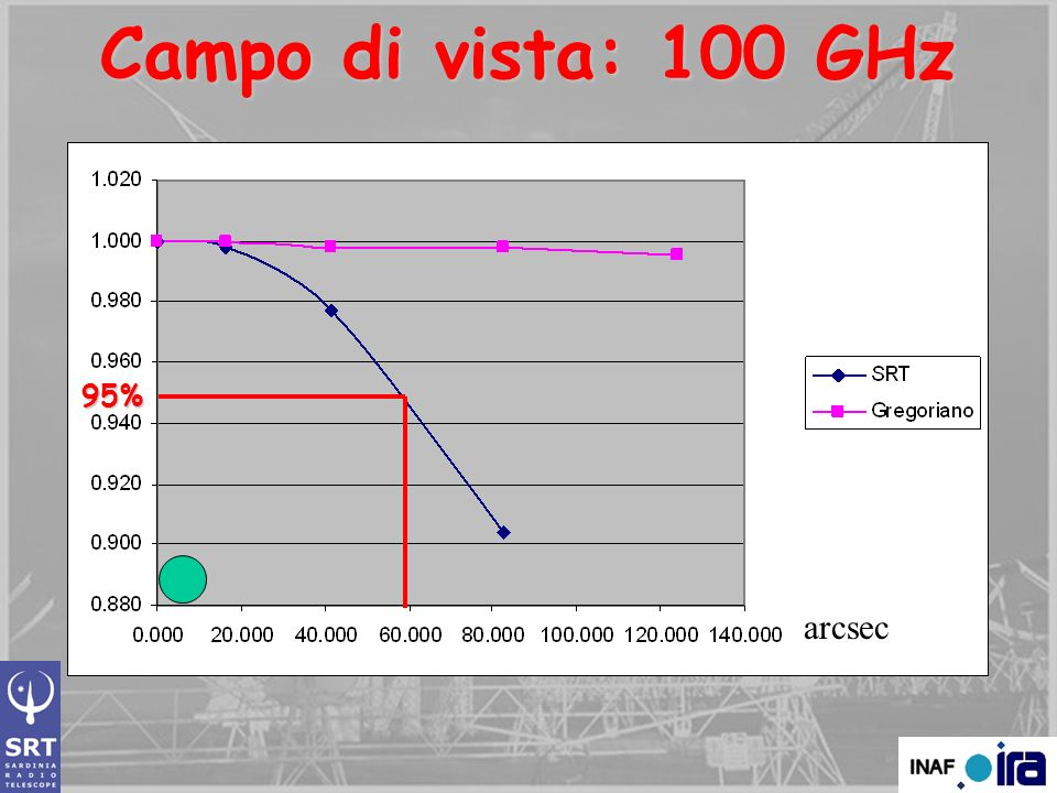 Campo di vista: 100 GHz 95% arcsec