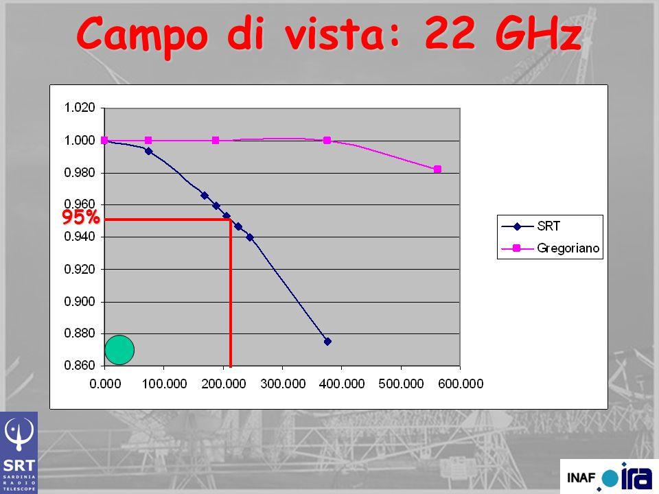 Campo di vista: 22 GHz arcsec 95%