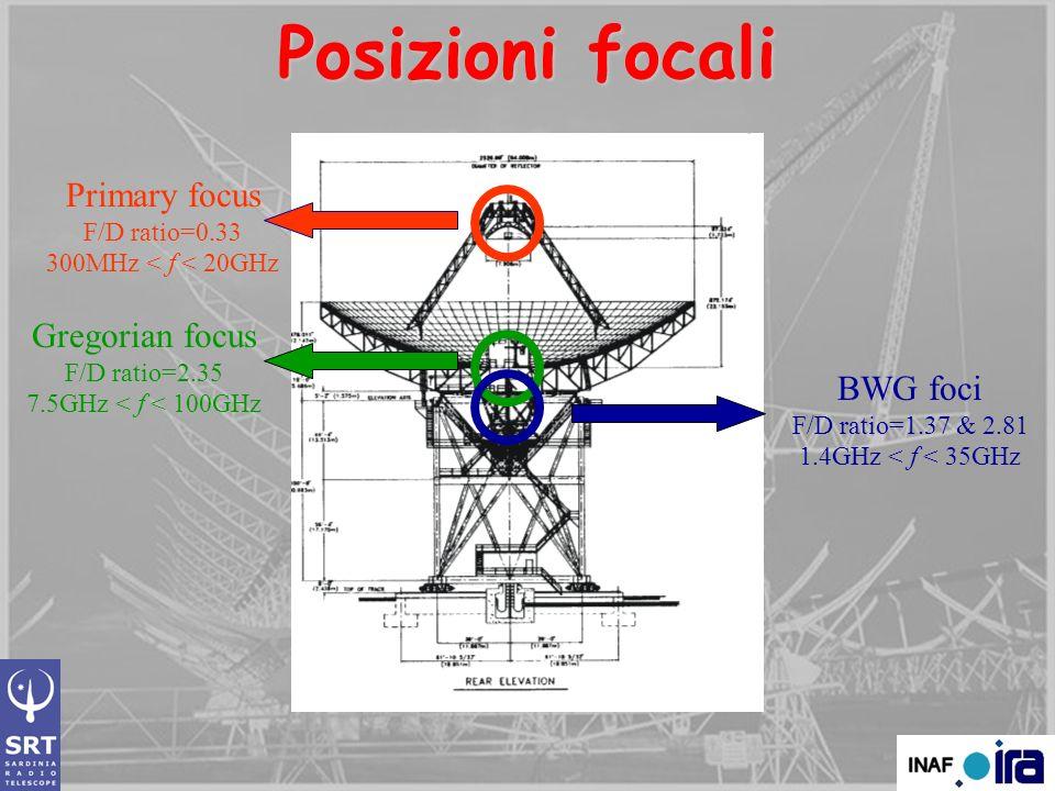 Primary focus F/D ratio=0.33 300MHz < f < 20GHz Gregorian focus F/D ratio=2.35 7.5GHz < f < 100GHz BWG foci F/D ratio=1.37 & 2.81 1.4GHz < f < 35GHz P