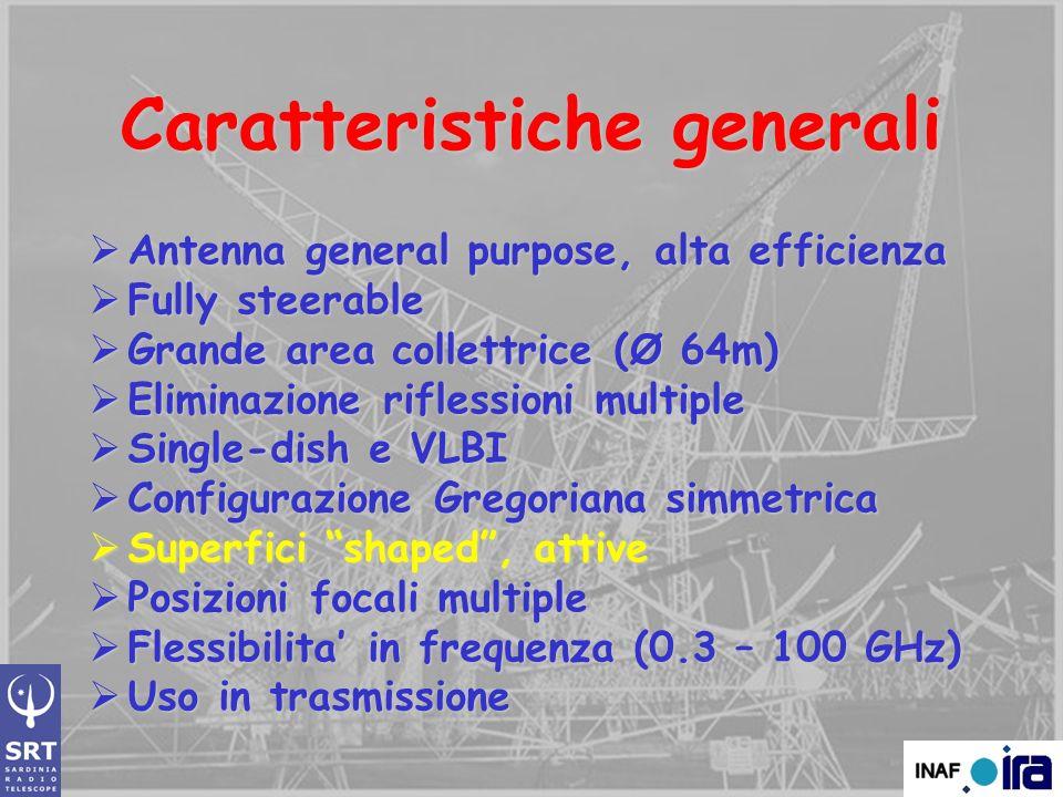 Antenna (Alt.m) Diametro & Altit. [m] Config.