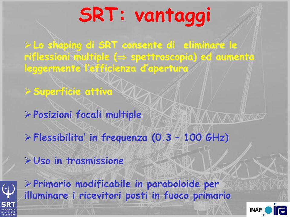 SRT: vantaggi Lo shaping di SRT consente di eliminare le riflessioni multiple ( spettroscopia) ed aumenta leggermente lefficienza dapertura Lo shaping