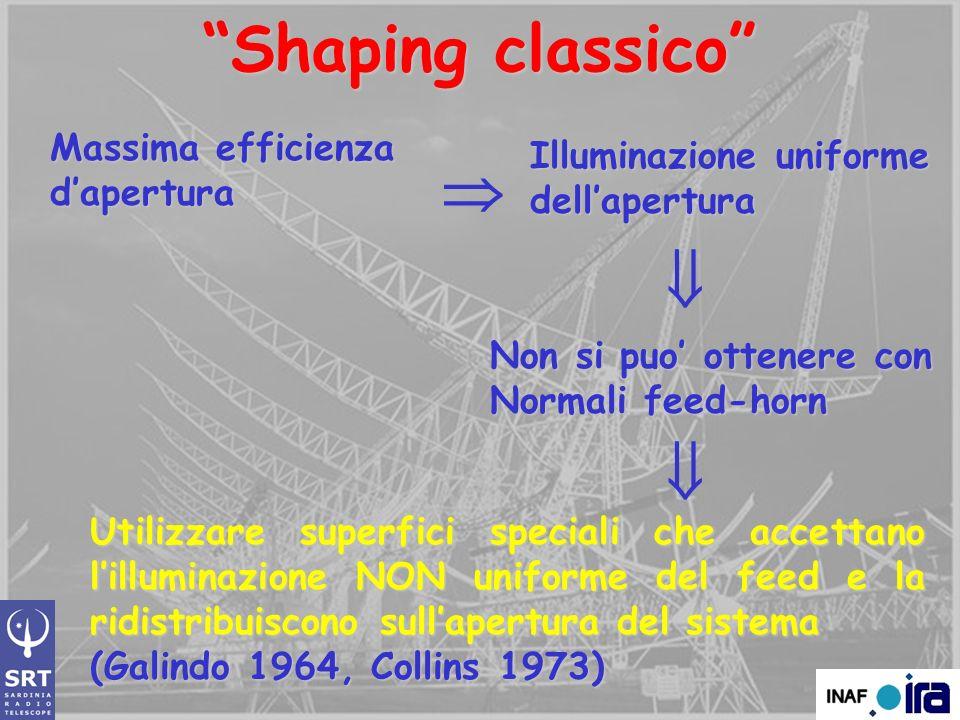 Shaping classico Potenza incidente = Potenza riflessa Legge di Snell Legge di Snell Illuminazione uniforme Forma della superficie riflettente