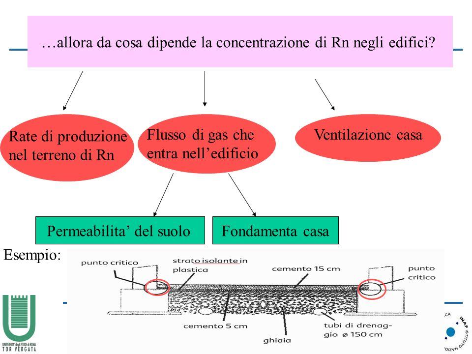…allora da cosa dipende la concentrazione di Rn negli edifici.