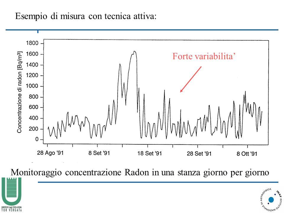 Esempio di misura con tecnica attiva: Monitoraggio concentrazione Radon in una stanza giorno per giorno Forte variabilita