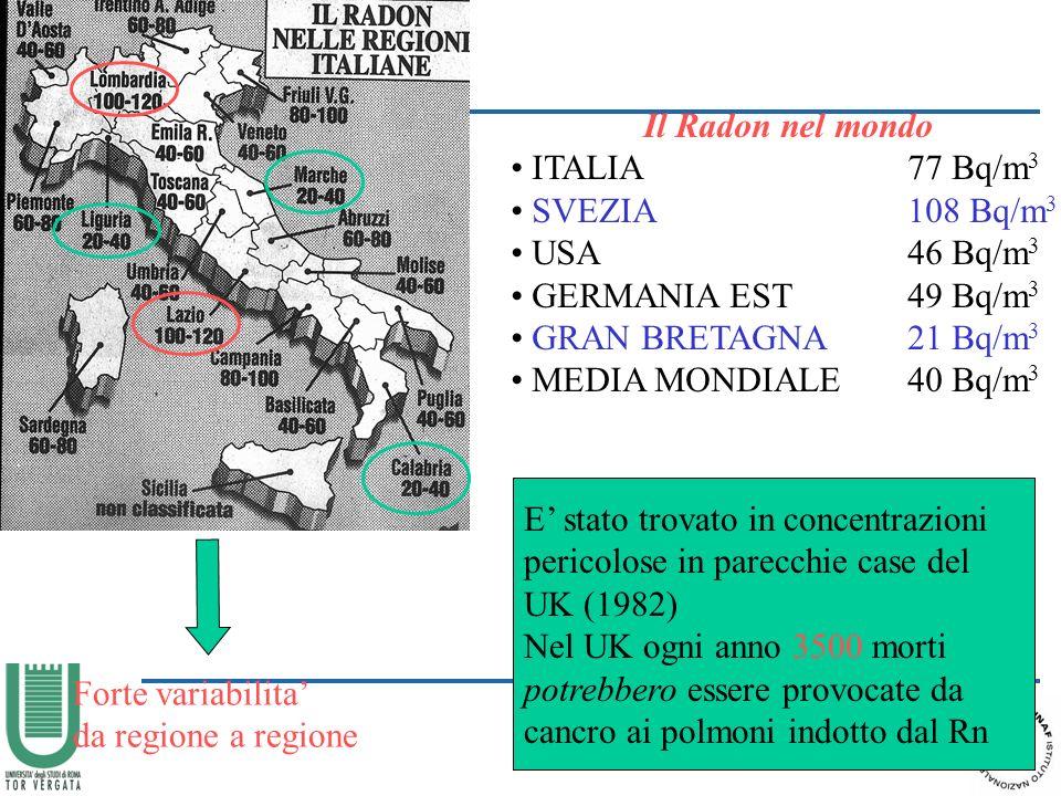 Il Radon nel mondo ITALIA 77 Bq/m 3 SVEZIA108 Bq/m 3 USA46 Bq/m 3 GERMANIA EST49 Bq/m 3 GRAN BRETAGNA21 Bq/m 3 MEDIA MONDIALE40 Bq/m 3 Forte variabilita da regione a regione E stato trovato in concentrazioni pericolose in parecchie case del UK (1982) Nel UK ogni anno 3500 morti potrebbero essere provocate da cancro ai polmoni indotto dal Rn