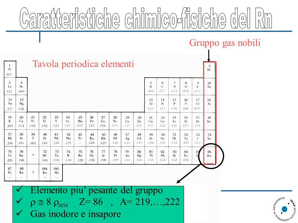 Gruppo gas nobili Tavola periodica elementi Elemento piu pesante del gruppo aria, Z= 86, A= 219,…,222 Gas inodore e insapore