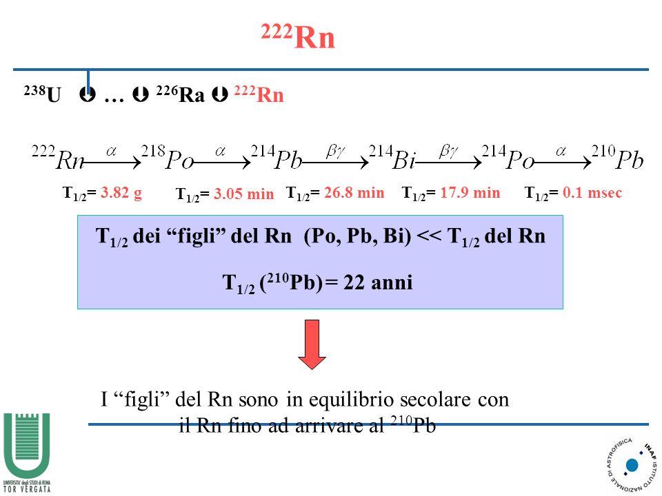 222 Rn 238 U … 226 Ra 222 Rn T 1/2 = 3.82 g T 1/2 = 3.05 min T 1/2 = 26.8 minT 1/2 = 17.9 minT 1/2 = 0.1 msec T 1/2 dei figli del Rn (Po, Pb, Bi) << T 1/2 del Rn T 1/2 ( 210 Pb) = 22 anni I figli del Rn sono in equilibrio secolare con il Rn fino ad arrivare al 210 Pb