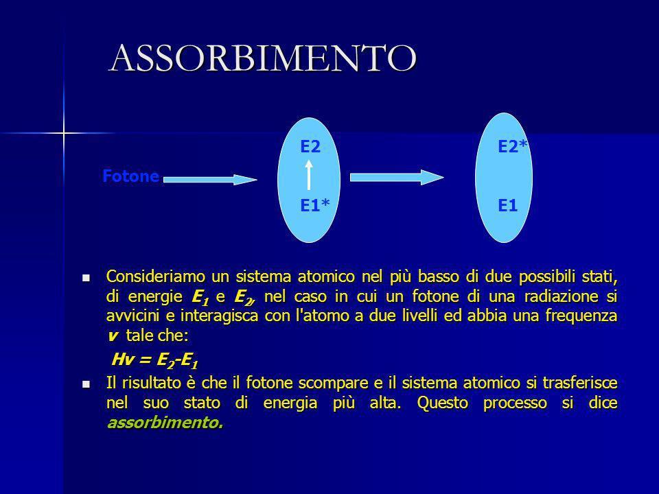 ASSORBIMENTO Consideriamo un sistema atomico nel più basso di due possibili stati, di energie E 1 e E 2, nel caso in cui un fotone di una radiazione s