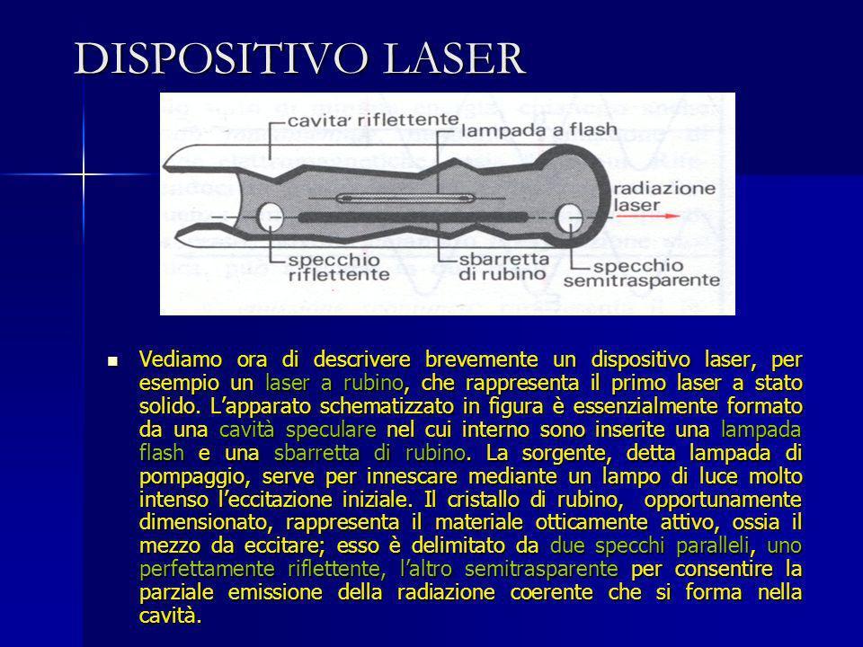 DISPOSITIVO LASER Vediamo ora di descrivere brevemente un dispositivo laser, per esempio un laser a rubino, che rappresenta il primo laser a stato sol