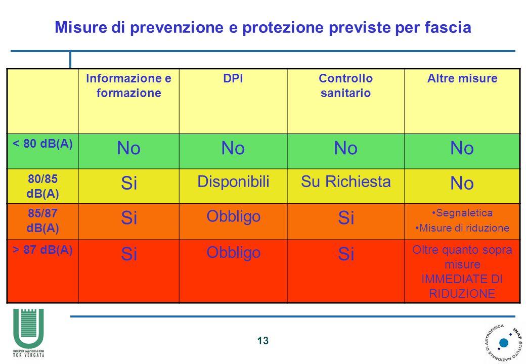 13 Misure di prevenzione e protezione previste per fascia Informazione e formazione DPIControllo sanitario Altre misure < 80 dB(A) No 80/85 dB(A) Si D