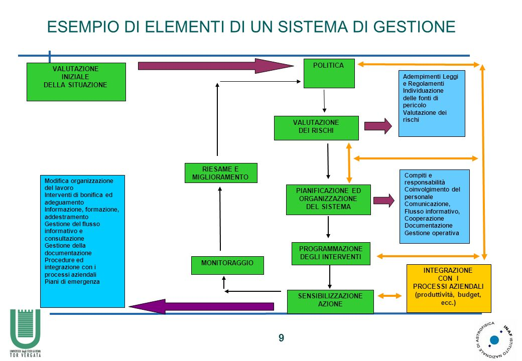 9 VALUTAZIONE INIZIALE DELLA SITUAZIONE POLITICA PIANIFICAZIONE ED ORGANIZZAZIONE DEL SISTEMA Compiti e responsabilità Coinvolgimento del personale Co