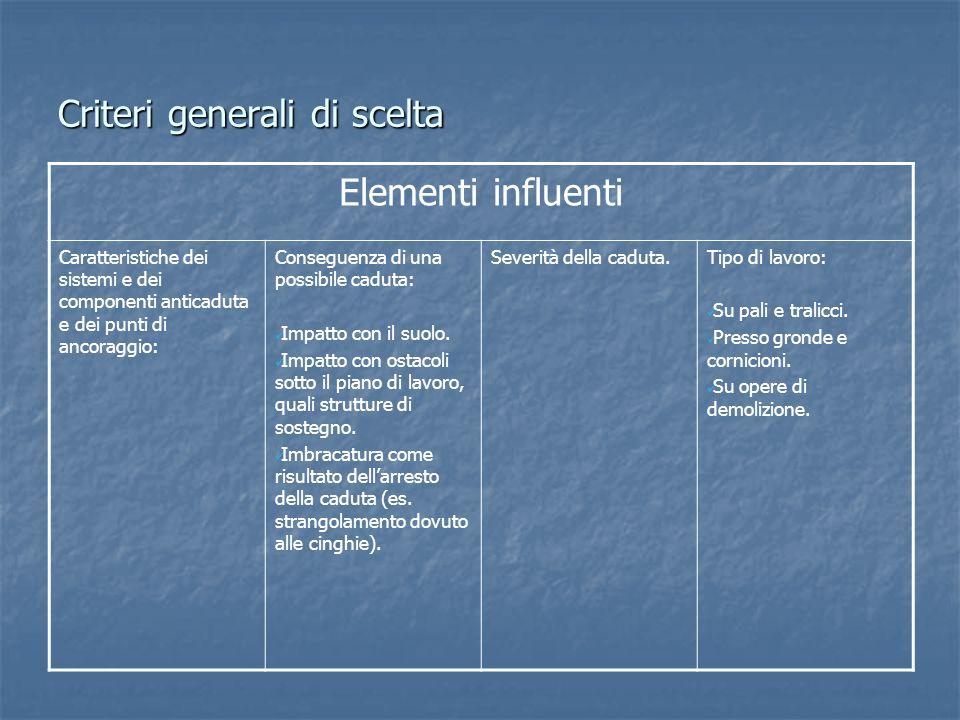 Criteri generali di scelta Elementi influenti Caratteristiche dei sistemi e dei componenti anticaduta e dei punti di ancoraggio: Conseguenza di una po