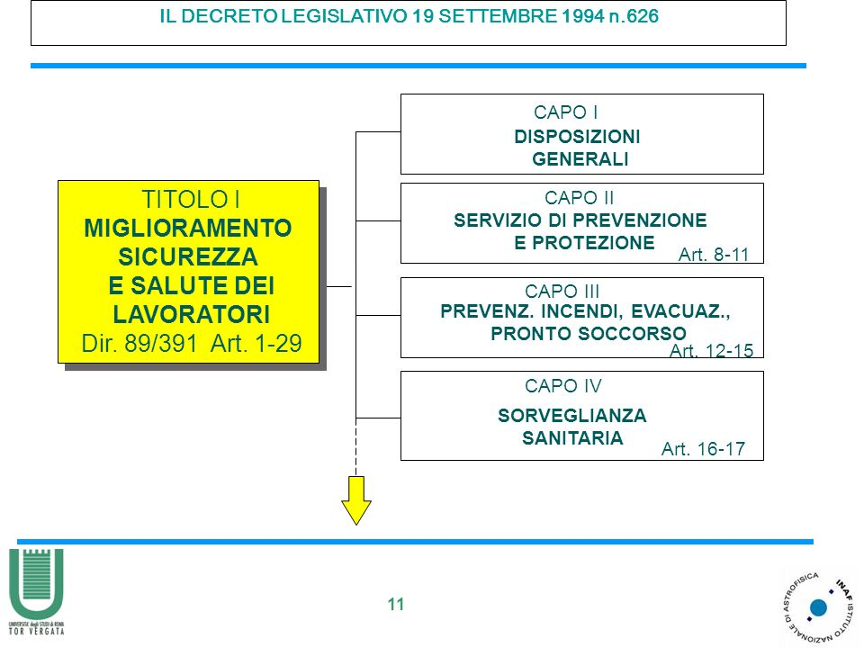 11 IL DECRETO LEGISLATIVO 19 SETTEMBRE 1994 n.626 CAPO I DISPOSIZIONI GENERALI CAPO II SERVIZIO DI PREVENZIONE E PROTEZIONE Art. 8-11 CAPO III PREVENZ