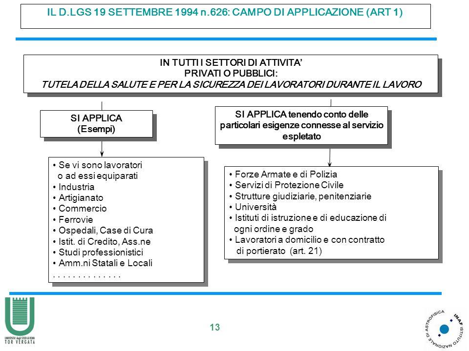 13 IL D.LGS 19 SETTEMBRE 1994 n.626: CAMPO DI APPLICAZIONE (ART 1) IN TUTTI I SETTORI DI ATTIVITA PRIVATI O PUBBLICI: TUTELA DELLA SALUTE E PER LA SICUREZZA DEI LAVORATORI DURANTE IL LAVORO IN TUTTI I SETTORI DI ATTIVITA PRIVATI O PUBBLICI: TUTELA DELLA SALUTE E PER LA SICUREZZA DEI LAVORATORI DURANTE IL LAVORO Forze Armate e di Polizia Servizi di Protezione Civile Strutture giudiziarie, penitenziarie Università Istituti di istruzione e di educazione di ogni ordine e grado Lavoratori a domicilio e con contratto di portierato (art.
