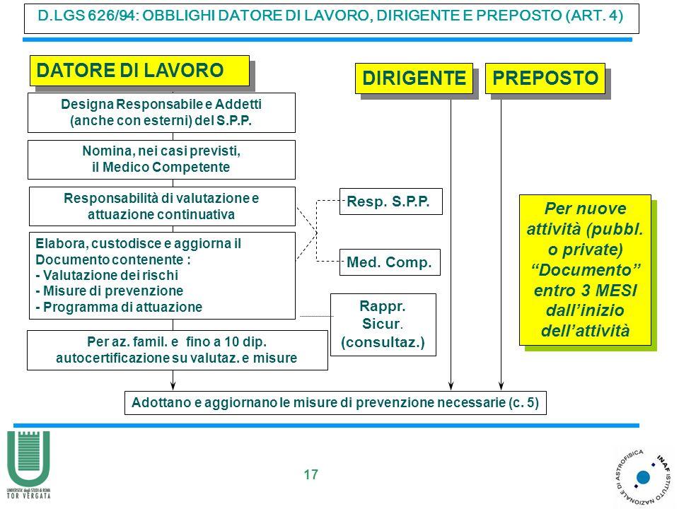 17 D.LGS 626/94: OBBLIGHI DATORE DI LAVORO, DIRIGENTE E PREPOSTO (ART. 4) DATORE DI LAVORO Designa Responsabile e Addetti (anche con esterni) del S.P.