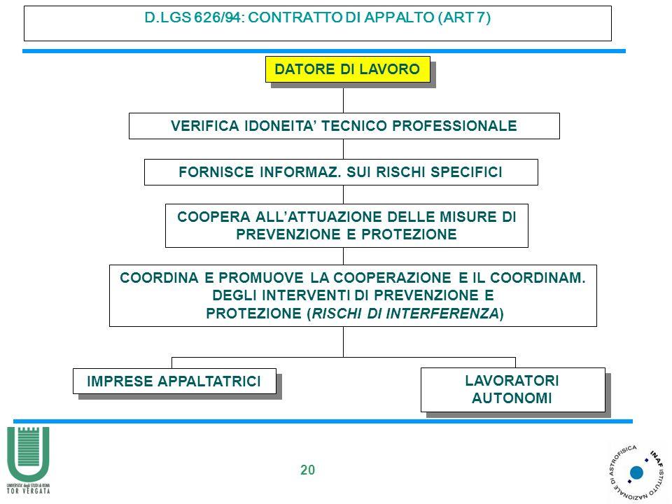 20 D.LGS 626/94: CONTRATTO DI APPALTO (ART 7) DATORE DI LAVORO FORNISCE INFORMAZ. SUI RISCHI SPECIFICI VERIFICA IDONEITA TECNICO PROFESSIONALE IMPRESE