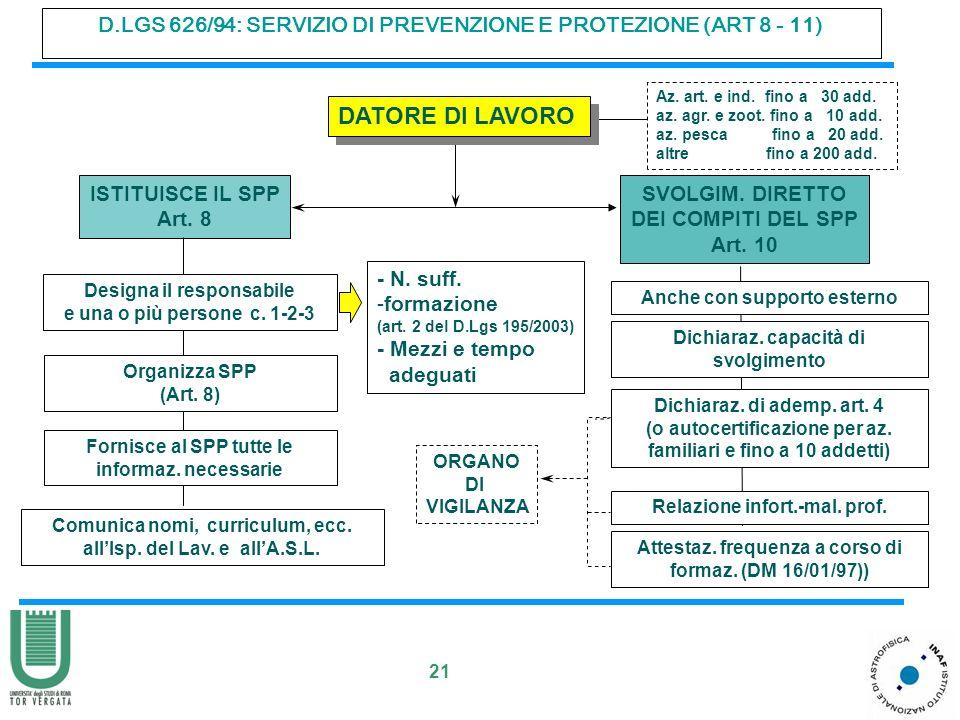 21 D.LGS 626/94: SERVIZIO DI PREVENZIONE E PROTEZIONE (ART 8 - 11) DATORE DI LAVORO Designa il responsabile e una o più persone c.
