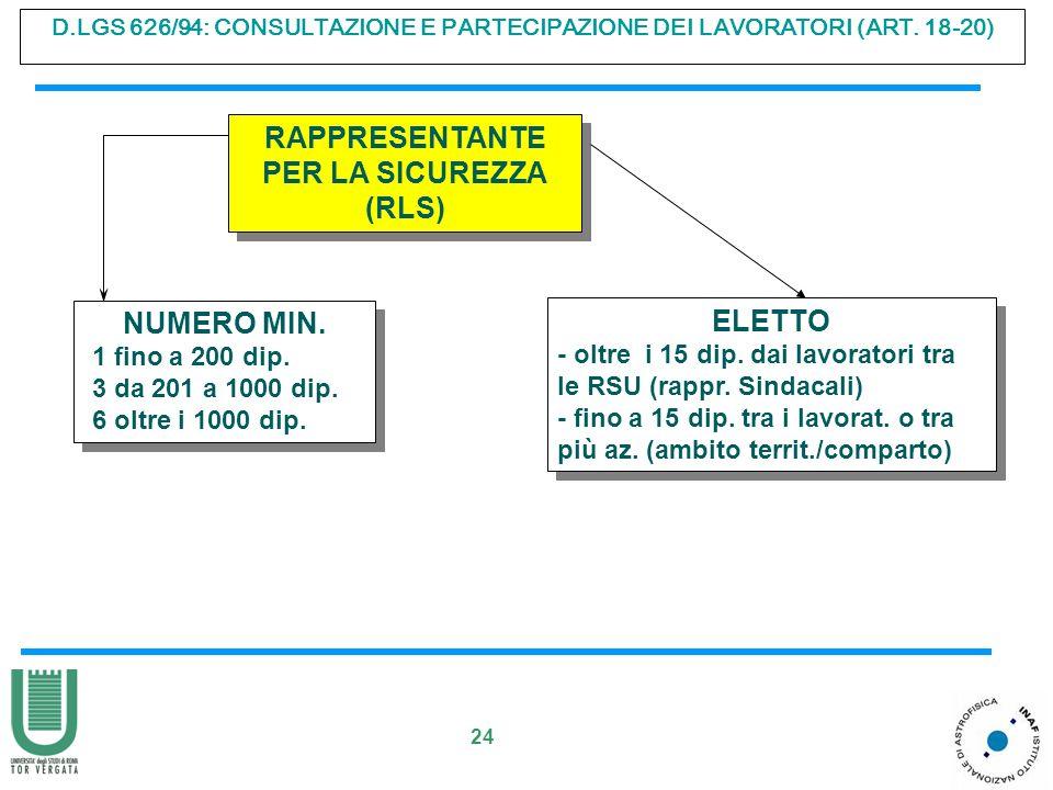 24 D.LGS 626/94: CONSULTAZIONE E PARTECIPAZIONE DEI LAVORATORI (ART. 18-20) RAPPRESENTANTE PER LA SICUREZZA (RLS) RAPPRESENTANTE PER LA SICUREZZA (RLS
