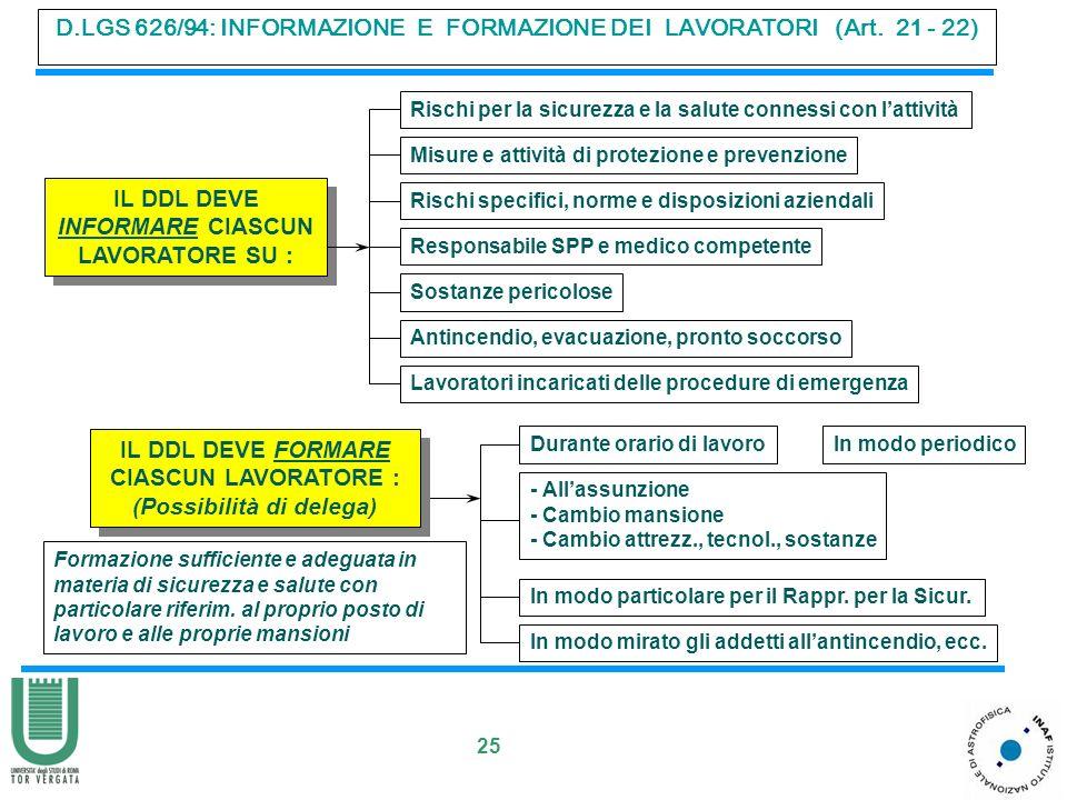 25 D.LGS 626/94: INFORMAZIONE E FORMAZIONE DEI LAVORATORI (Art. 21 - 22) IL DDL DEVE INFORMARE CIASCUN LAVORATORE SU : Rischi per la sicurezza e la sa