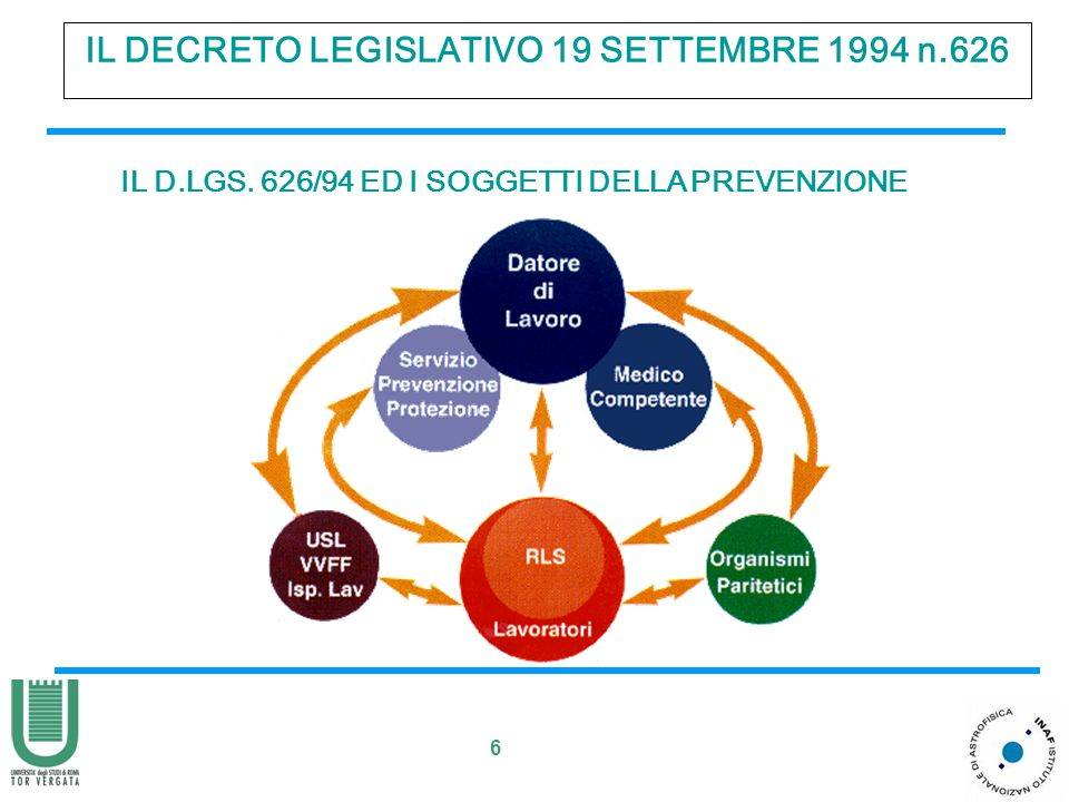 7 IL DECRETO LEGISLATIVO 19 SETTEMBRE 1994 n.626 LA STRUTTURA DEL DLGS.626/94