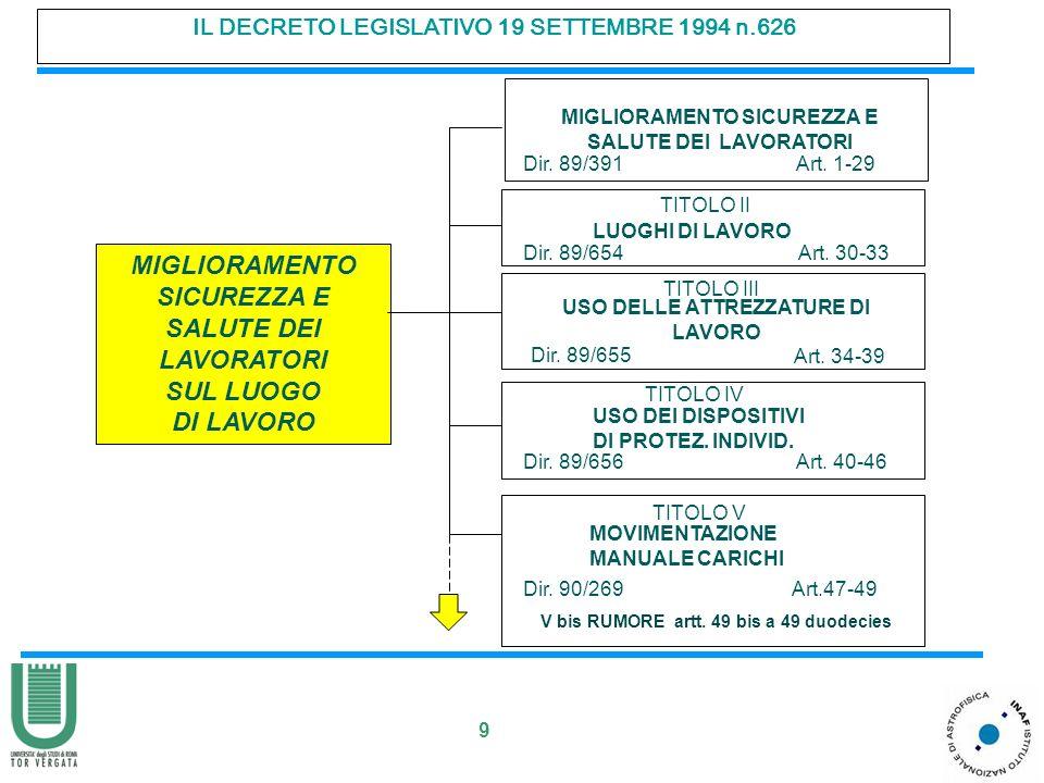 9 IL DECRETO LEGISLATIVO 19 SETTEMBRE 1994 n.626 TITOLO II LUOGHI DI LAVORO Dir. 89/654 Art. 30-33 TITOLO III USO DELLE ATTREZZATURE DI LAVORO Dir. 89