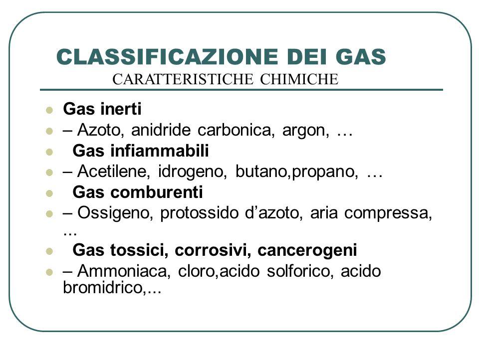 CLASSIFICAZIONE DEI GAS Gas inerti – Azoto, anidride carbonica, argon, … Gas infiammabili – Acetilene, idrogeno, butano,propano, … Gas comburenti – Os