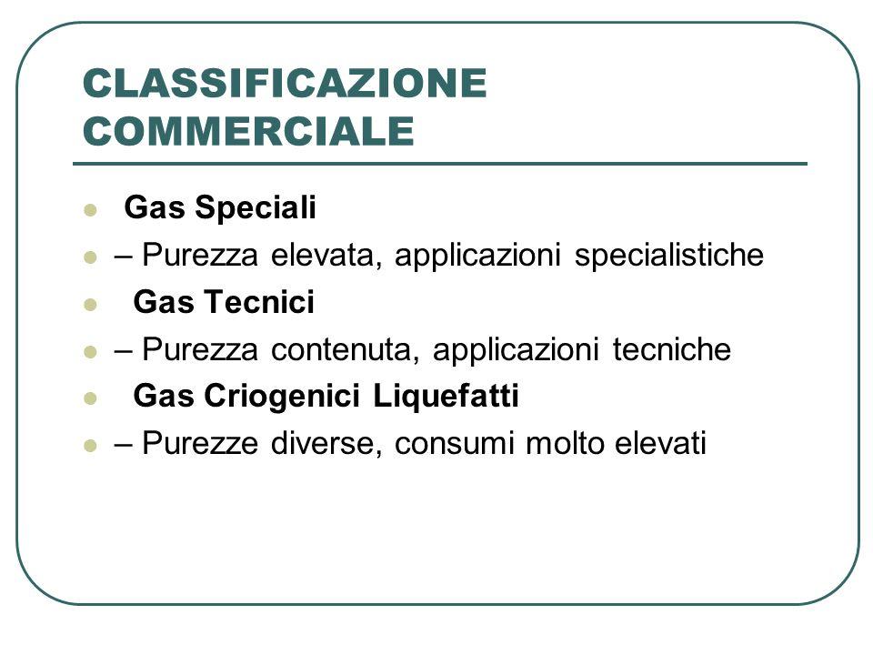 CLASSIFICAZIONE COMMERCIALE Gas Speciali – Purezza elevata, applicazioni specialistiche Gas Tecnici – Purezza contenuta, applicazioni tecniche Gas Cri