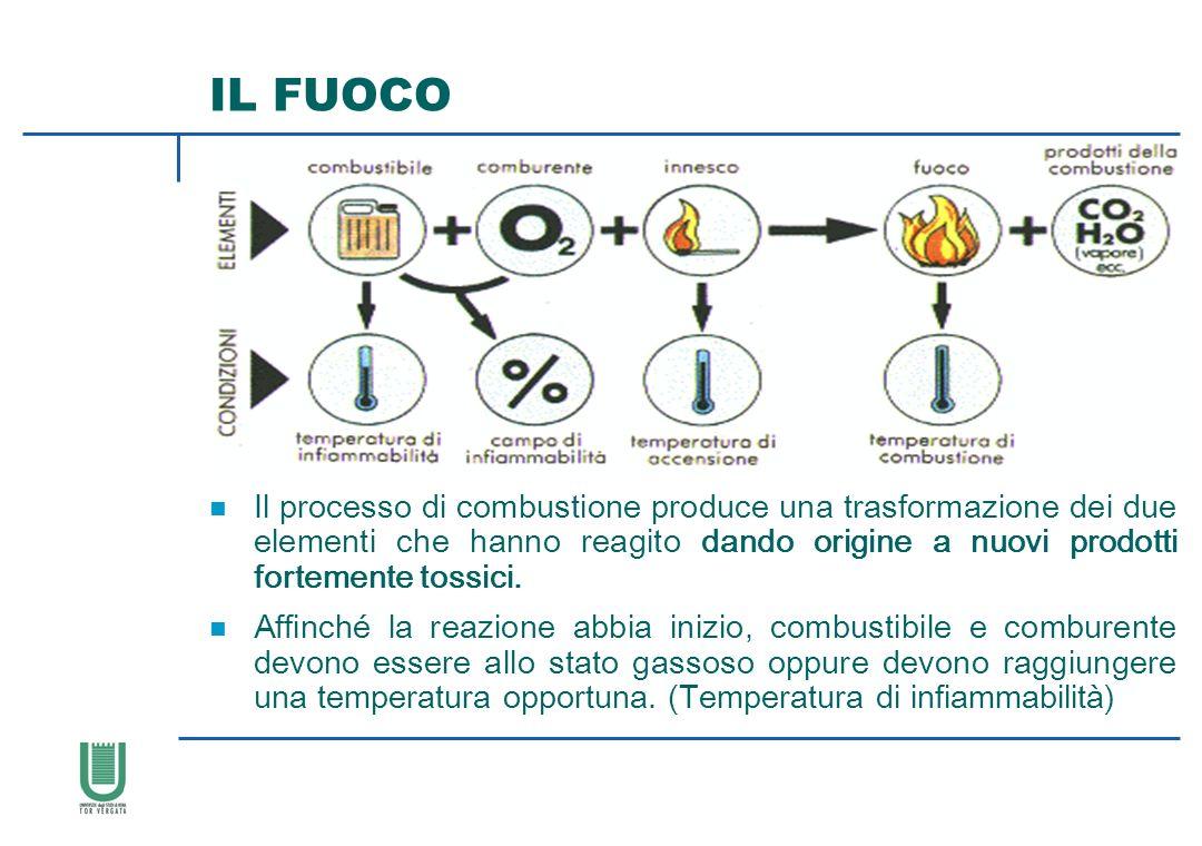 IL FUOCO n Il processo di combustione produce una trasformazione dei due elementi che hanno reagito dando origine a nuovi prodotti fortemente tossici.