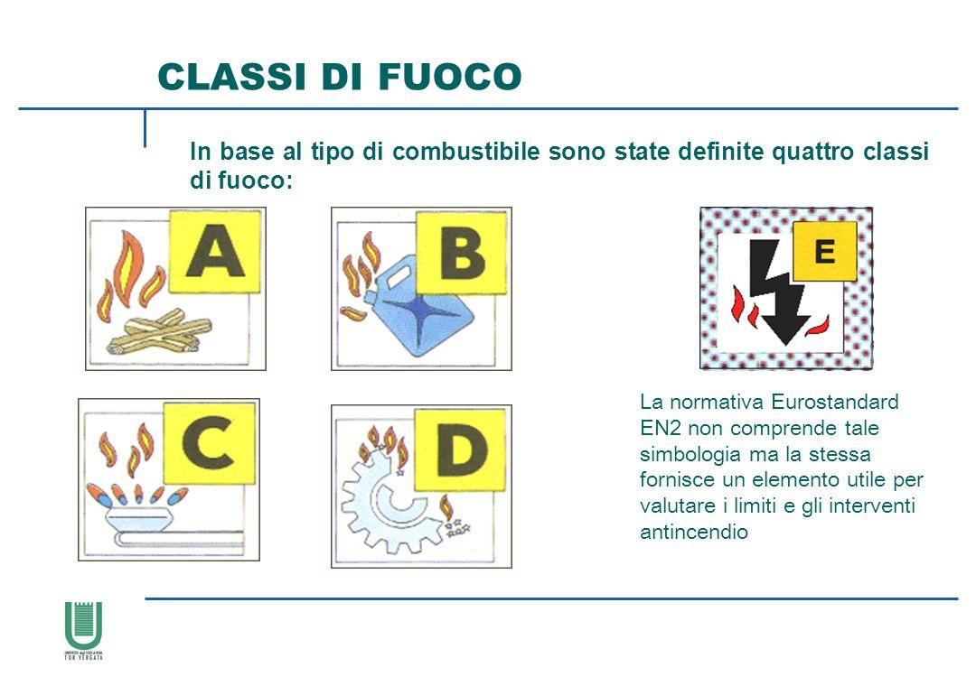 In base al tipo di combustibile sono state definite quattro classi di fuoco: CLASSI DI FUOCO La normativa Eurostandard EN2 non comprende tale simbolog