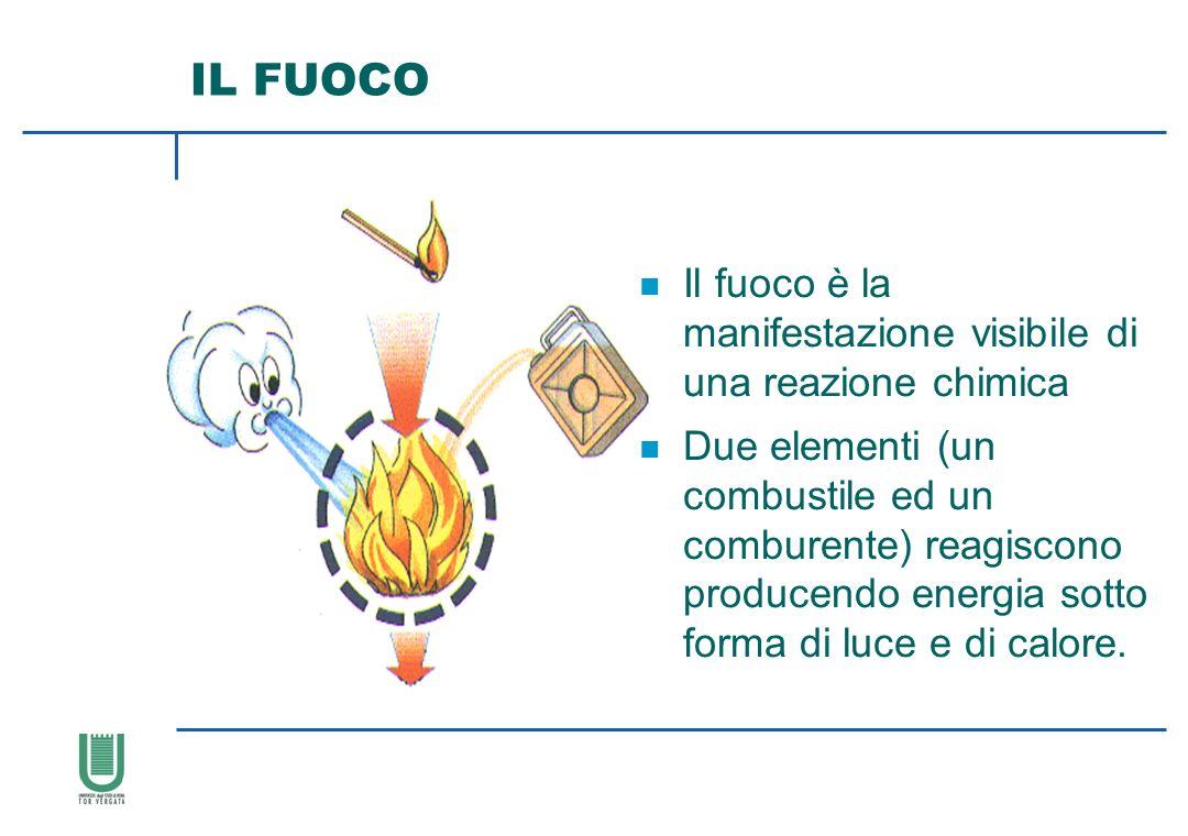 IL FUOCO n Il fuoco è la manifestazione visibile di una reazione chimica n Due elementi (un combustile ed un comburente) reagiscono producendo energia