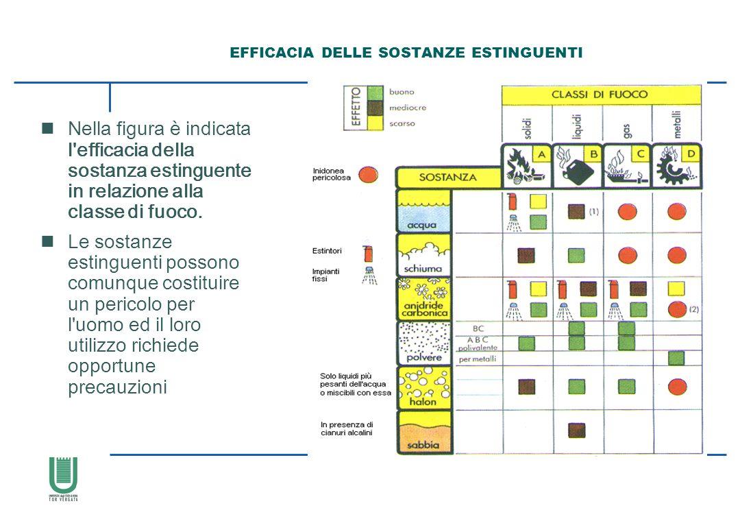 EFFICACIA DELLE SOSTANZE ESTINGUENTI nNella figura è indicata l'efficacia della sostanza estinguente in relazione alla classe di fuoco. nLe sostanze e