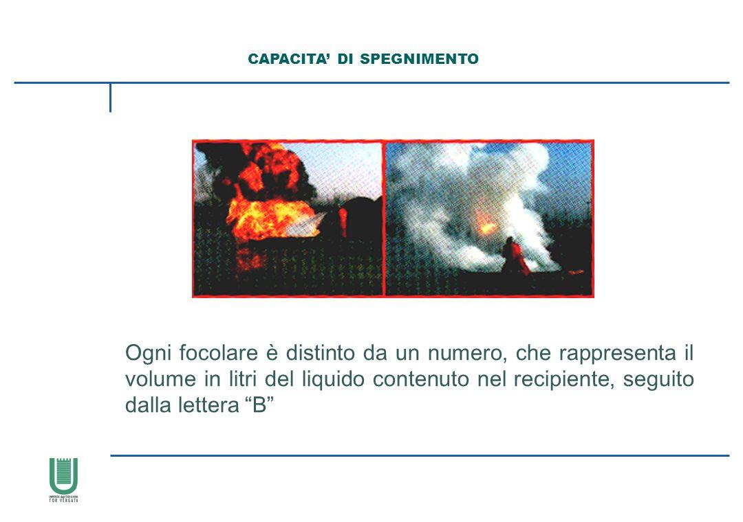 Ogni focolare è distinto da un numero, che rappresenta il volume in litri del liquido contenuto nel recipiente, seguito dalla lettera B CAPACITA DI SP