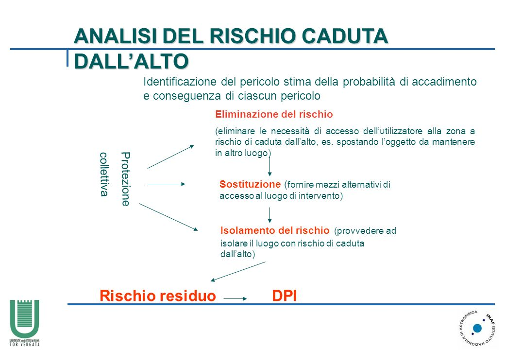 Identificazione del pericolo stima della probabilità di accadimento e conseguenza di ciascun pericolo Protezione collettiva Eliminazione del rischio (